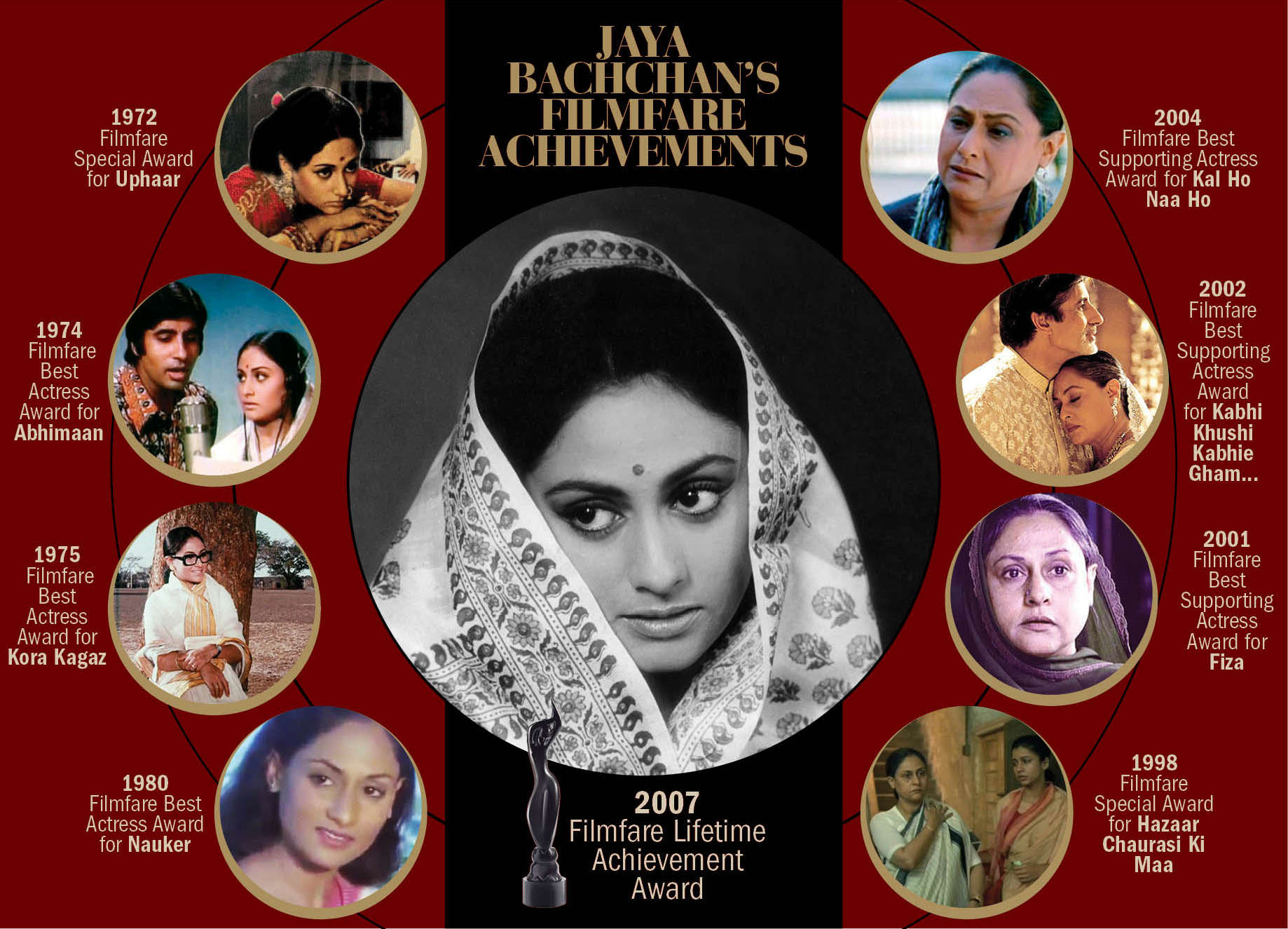 We take a look at Jaya Bachchan's illustrious career through her films