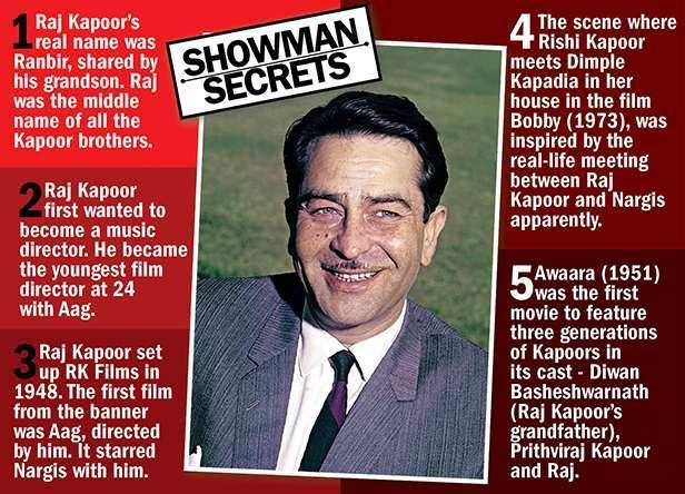 A Father Remembers! A Look back at Showman Raj Kapoor's life