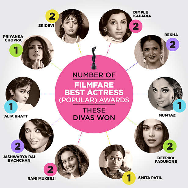 Best of the best: Here's looking at top 20 actresses who took home the Black Lady down the years