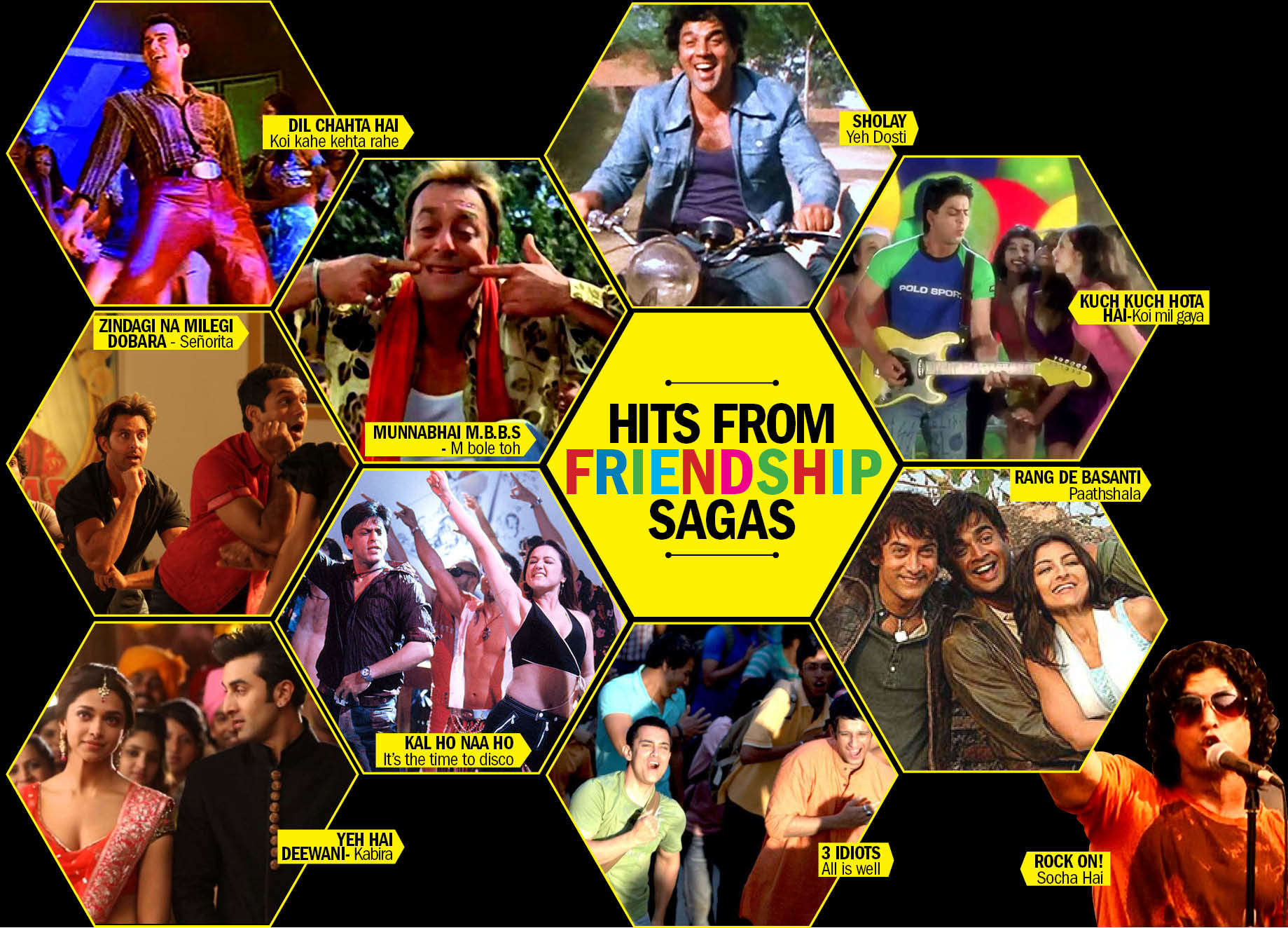 Infographic on top friendship movies in bollywood