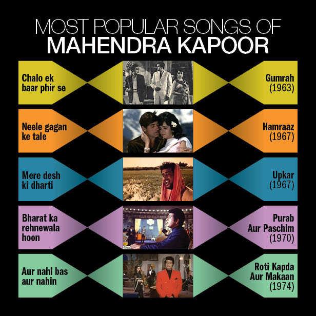 Filmfare Flashback! Ruhan Kapoor talks about his father Mahendra Kapoor
