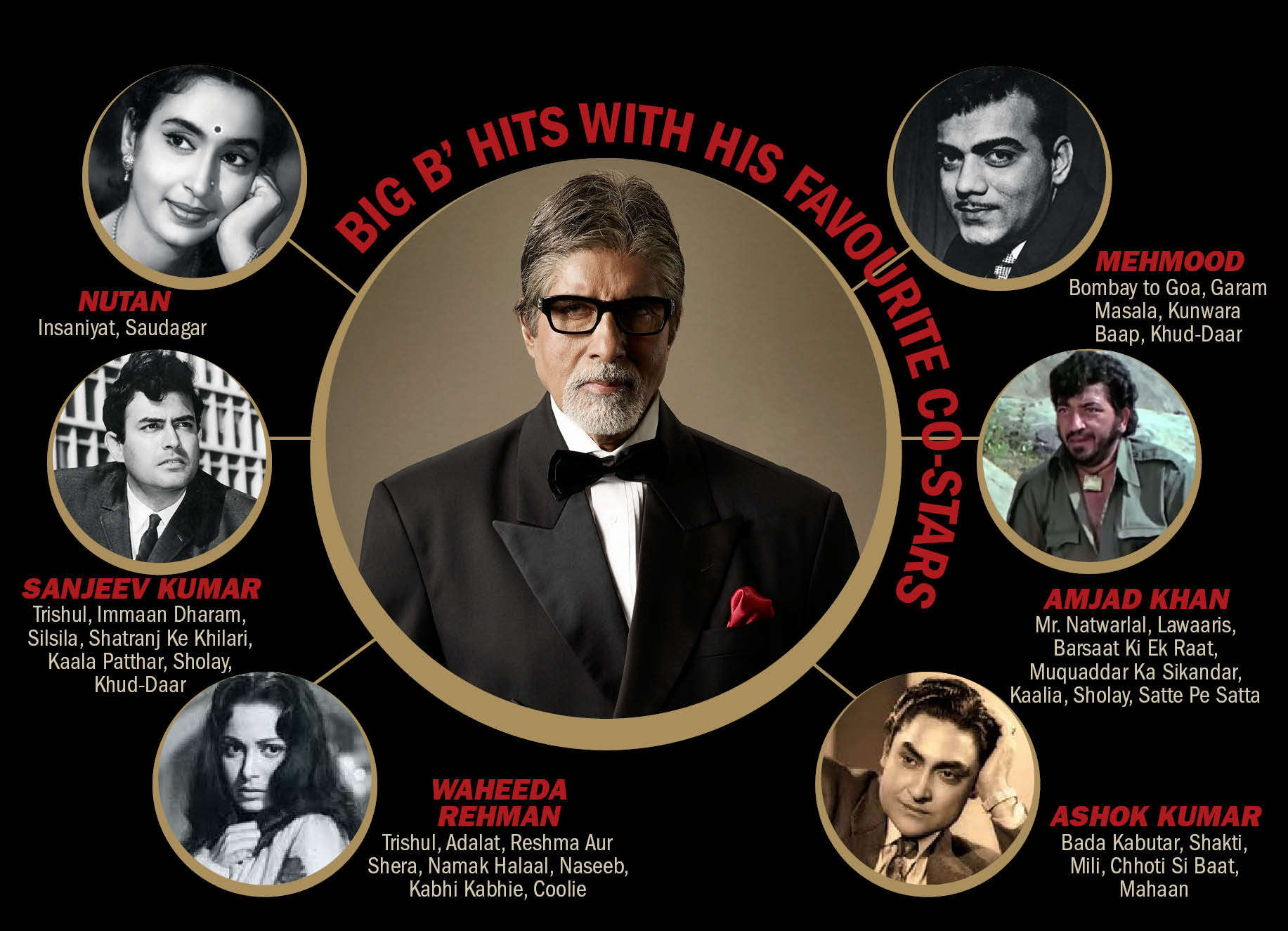 Nostalgia! Amitabh Bachchan shares memories of his colleagues
