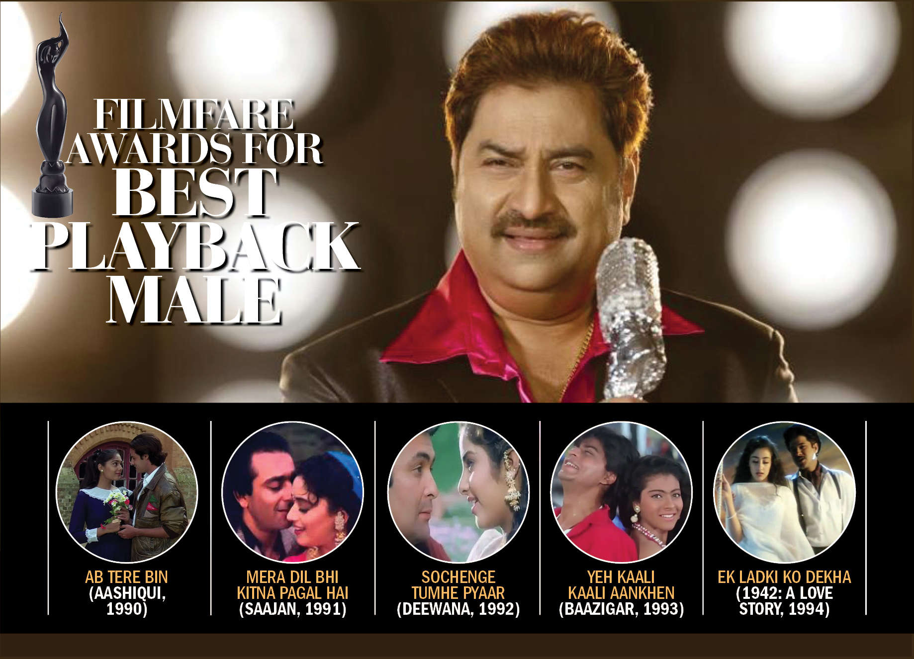 '90s rockstar Kumar Sanu opens up about his musical journey over the years
