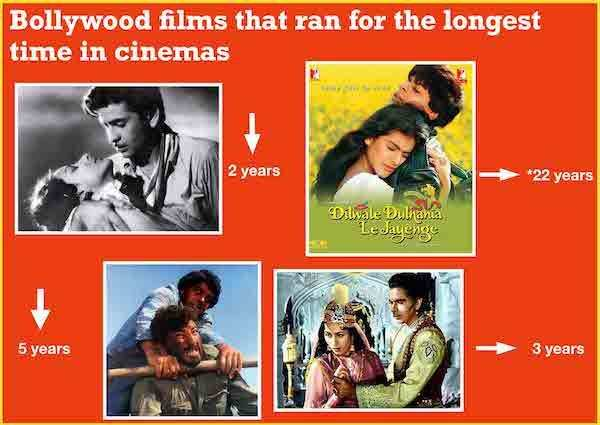 Movie with longest run in theatres